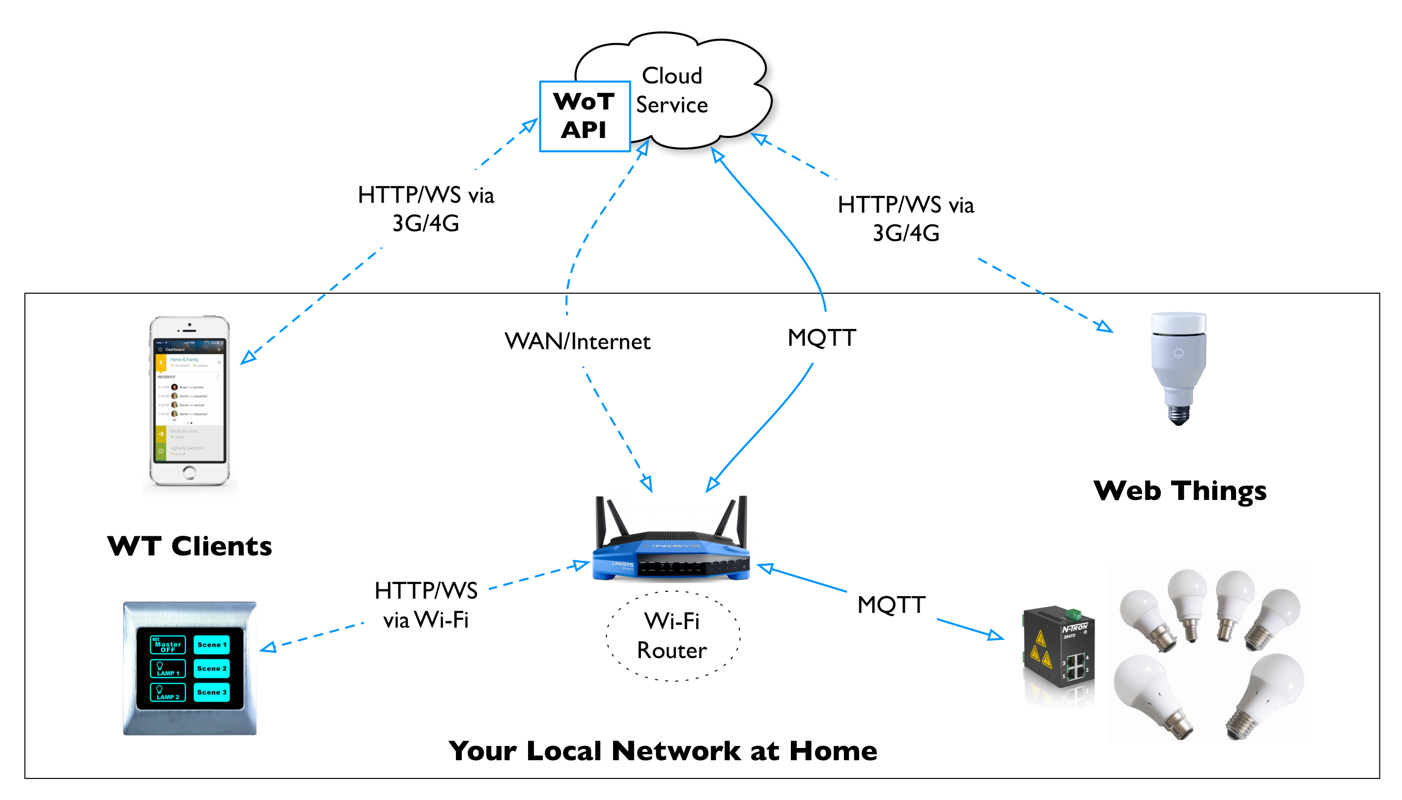 A cloud service may expose the Web API of a Web Thing for Clients to connect to it